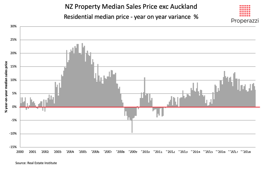 Yr on Yr variance in median sale price for property sales in NZ outside of Auckland 2008 to 2018