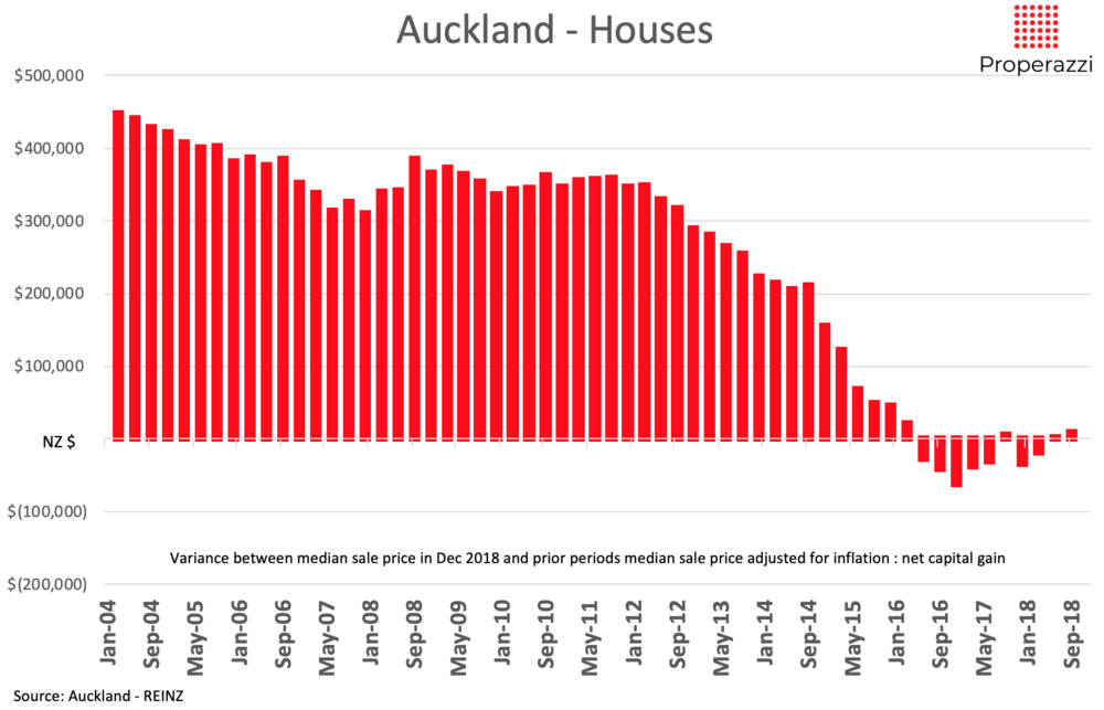 Auckland capital gain as at Dec 2018 for house sales Properazzi