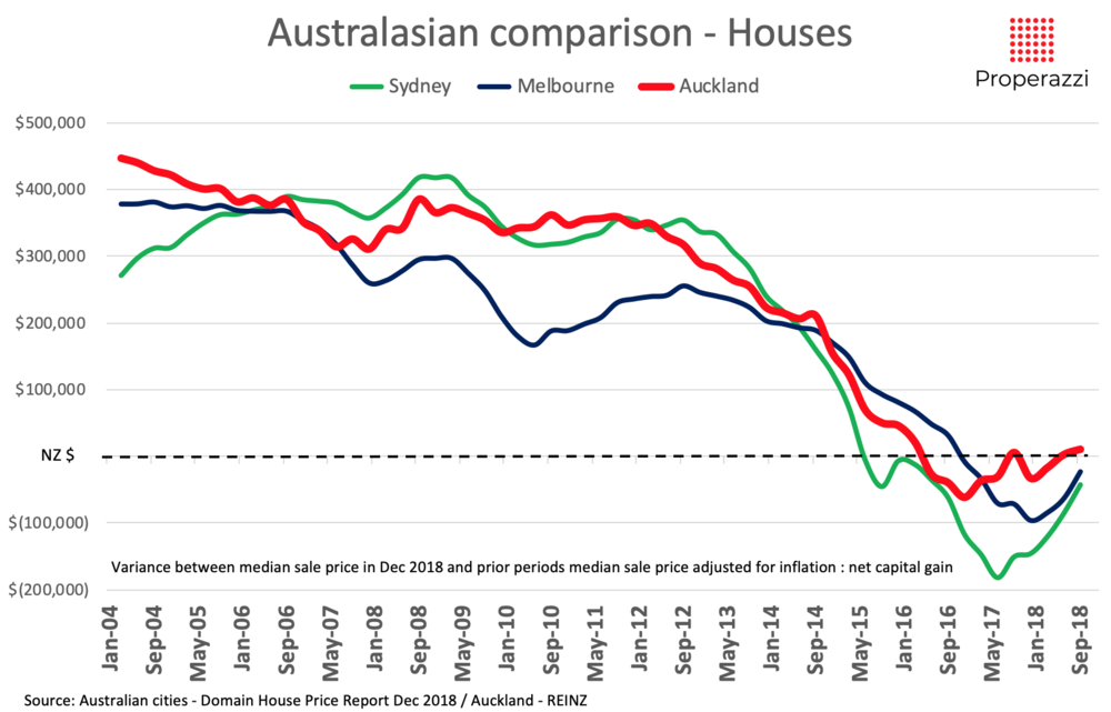 Auckland Sydney Melbourne house price capital appreciation as at Dec 2018 Properazzi