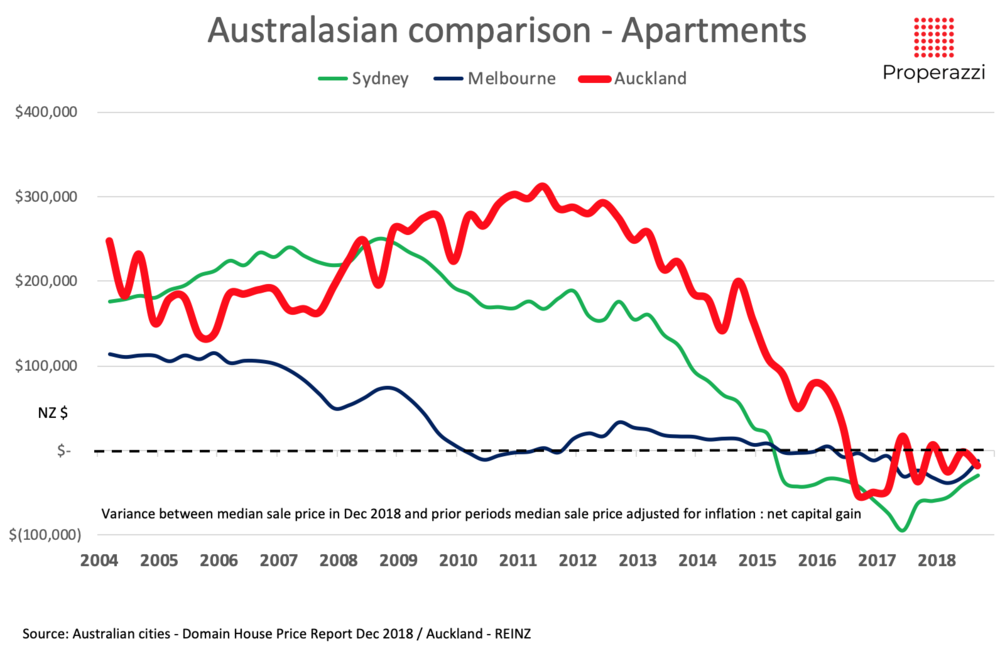 Auckland Sydney and Melbourne apartments capital gain 2004 to 2018.png