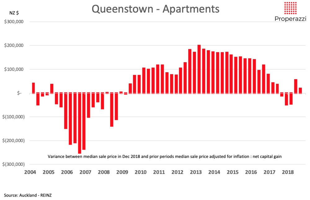 Queenstown apartments notion capital growth 2004 to 2018png
