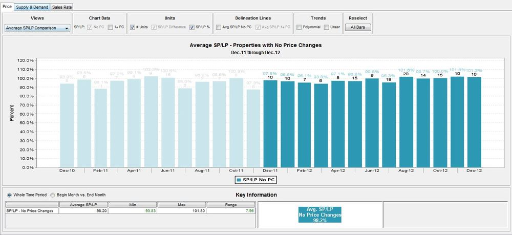 Average-sale-price-to-list-price-logan-square-chicago-multifamily-apartment-buildings-for-sale