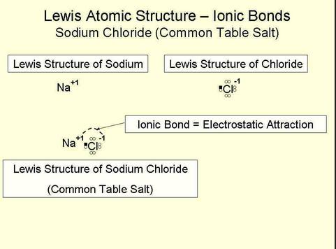 lewis structure sodium chloride salt.PNG