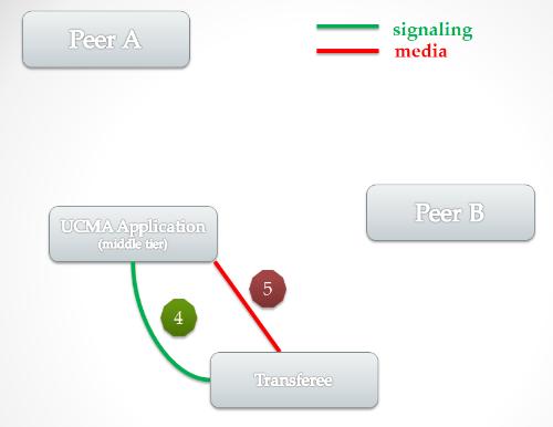 general_consultative_transfer_outcome.png
