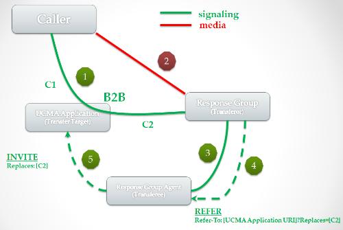 consultative_transfer_rg.png