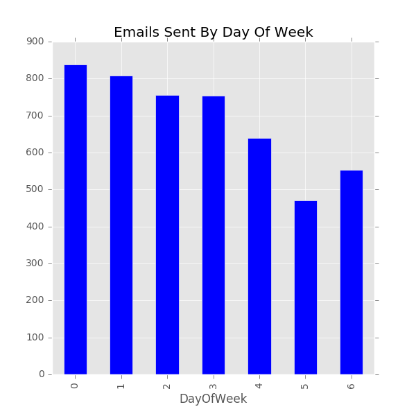 emails-by-day-of-week