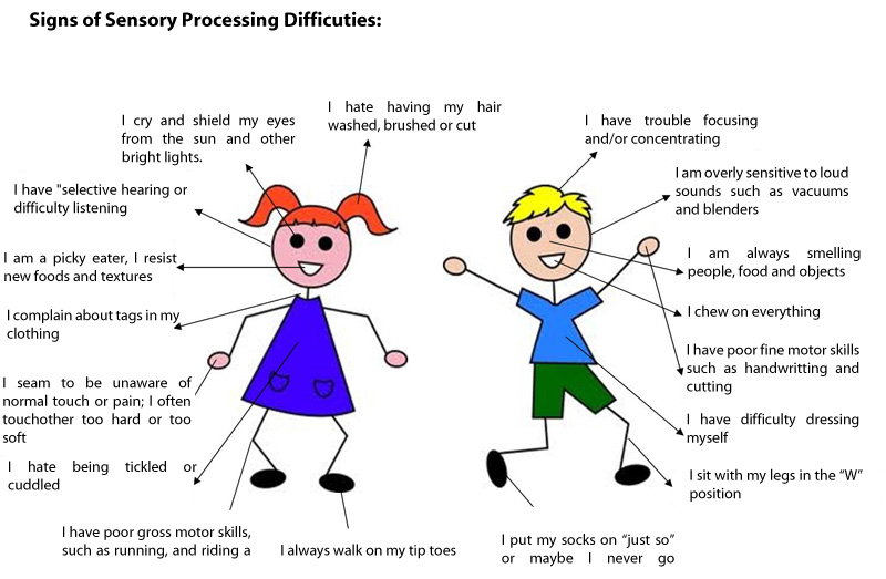 SENSORY PROBLEMS AND AUTISM