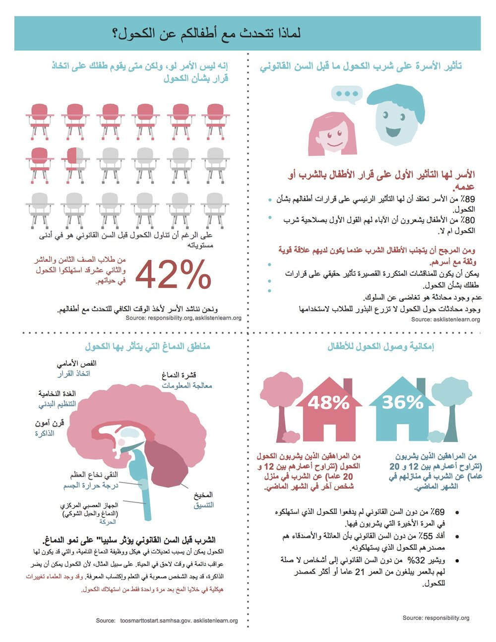 Alcohol Why Fact Sheet No Outline_Arabic.jpg
