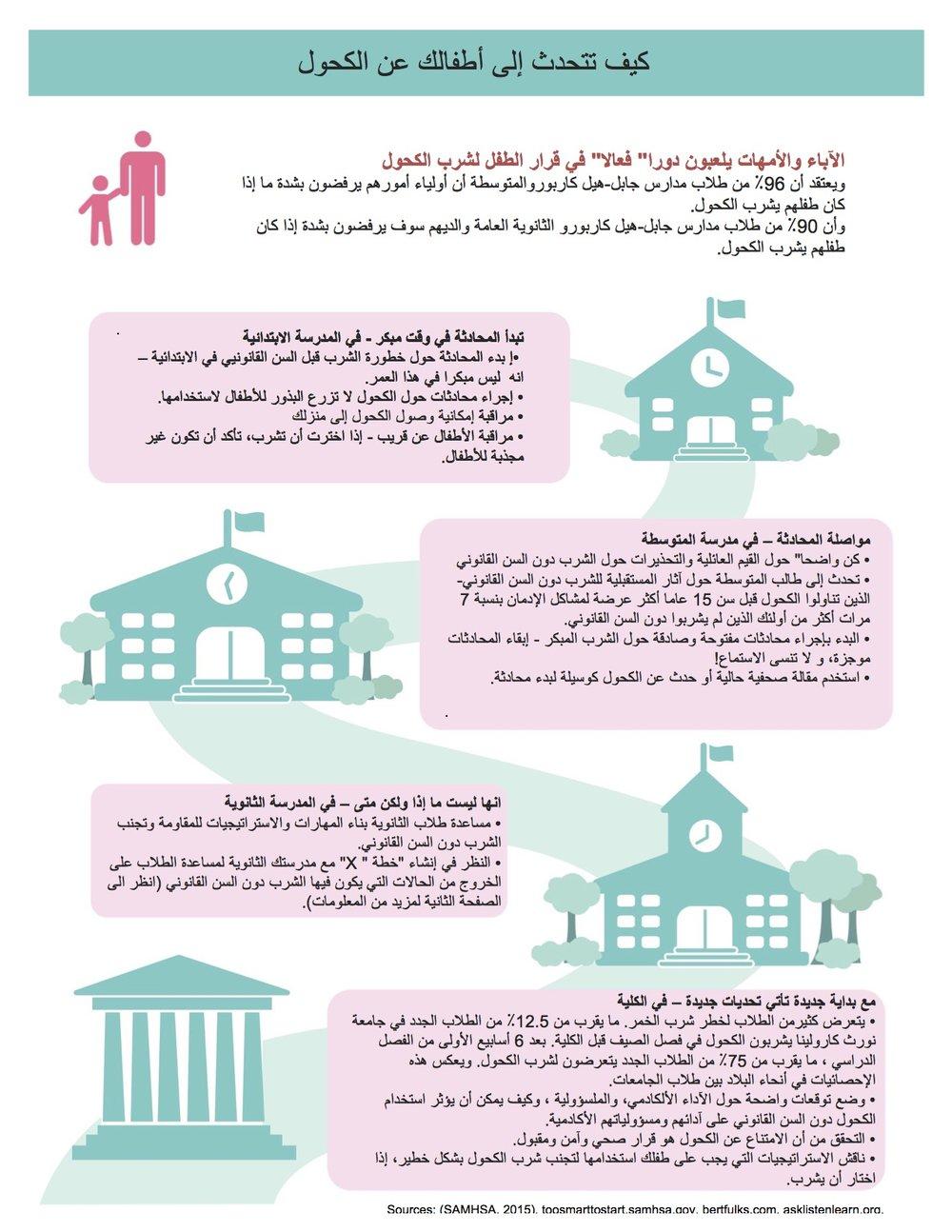 How Fact Sheet_Arabic1.jpg