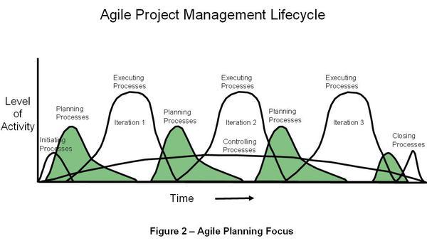 The agile project manager no upfront estimates rgalen for Agile vs traditional project management