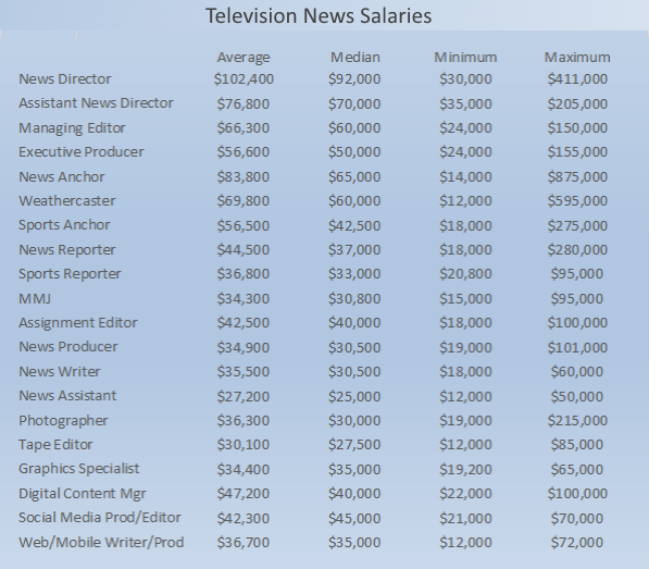 research_2015_salary_tv.png