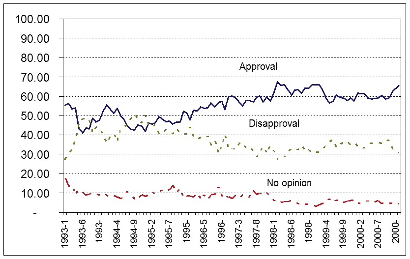 Clinton_approval_rating.png