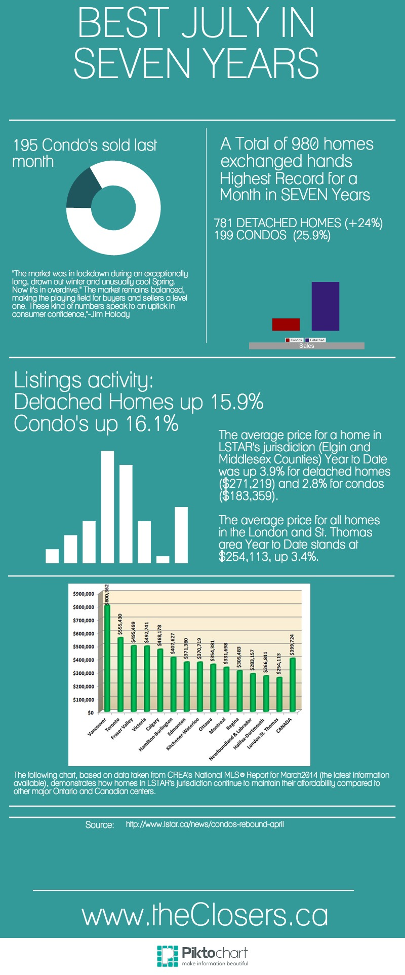 London and St.Thomas Ontario Market Update-July 2014