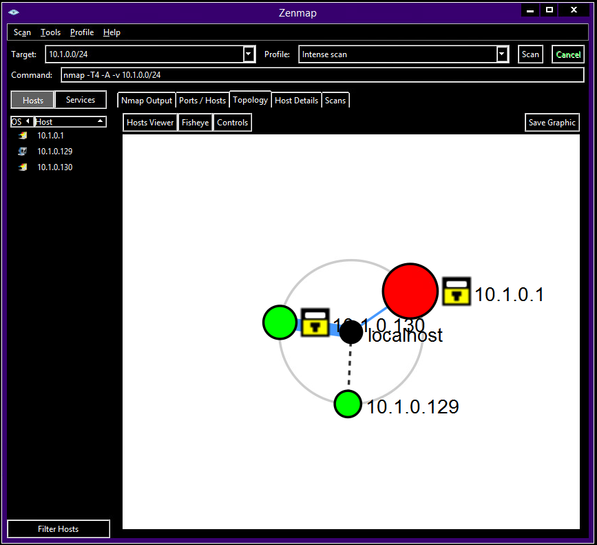 Through the topology tab, we quickly identify all our active network nodes
