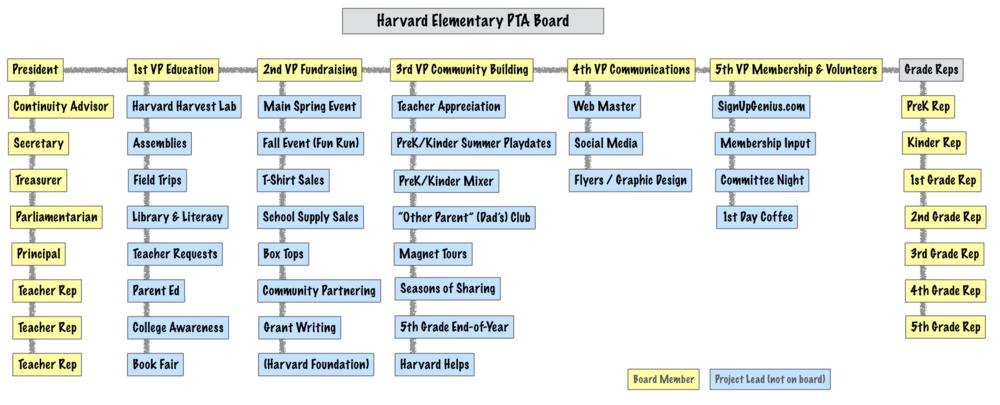 Harvard ES PTA Board