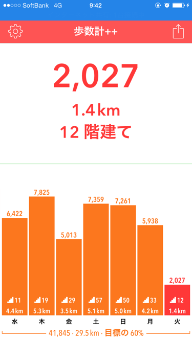 daily_steps