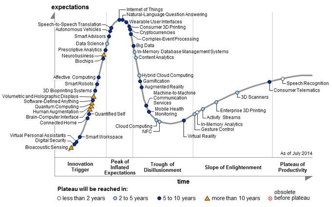 The 2014 Gartner emerging technology Hype Cycle graph