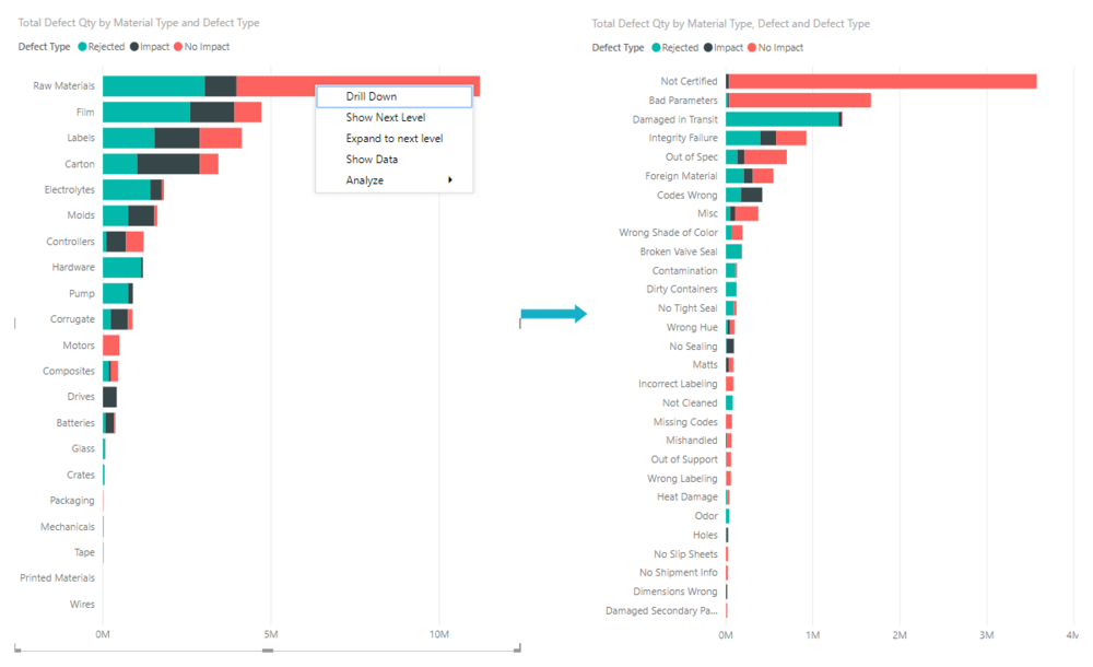 Drill-in from Power BI