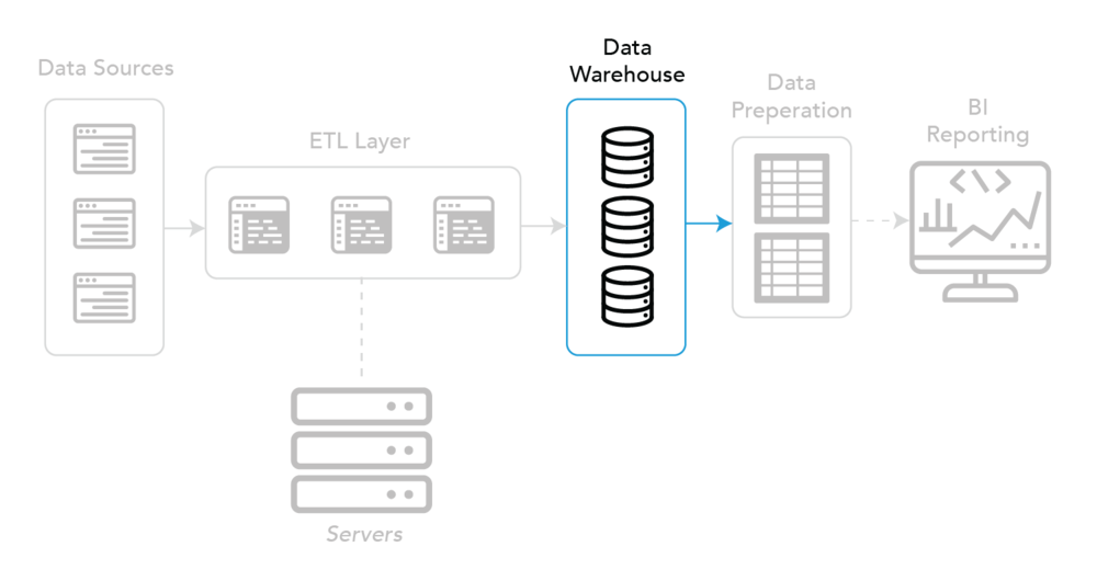 BI back-end - Data Warehouse component
