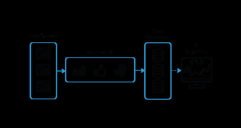 Data connectors through a ODBC connectors
