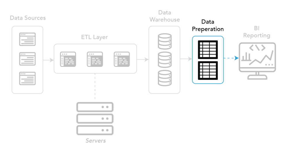 BI back-end - Data Preparation component