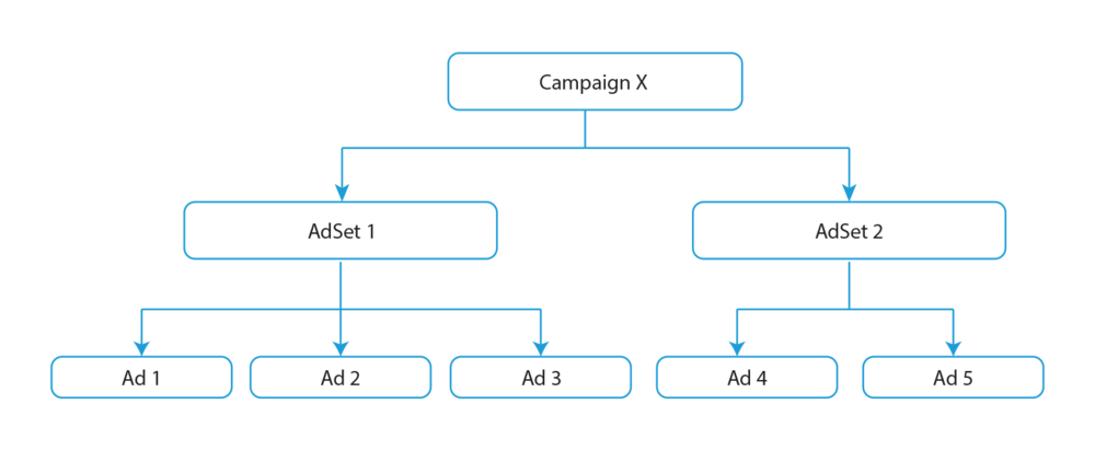 A simple Facebook Advertising flowchart