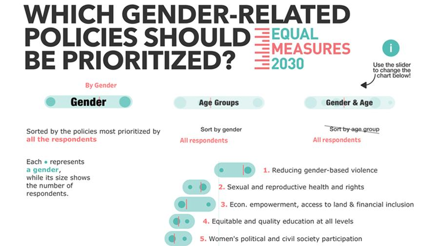 Tableau example - Gender-Related Policies should be priositised?
