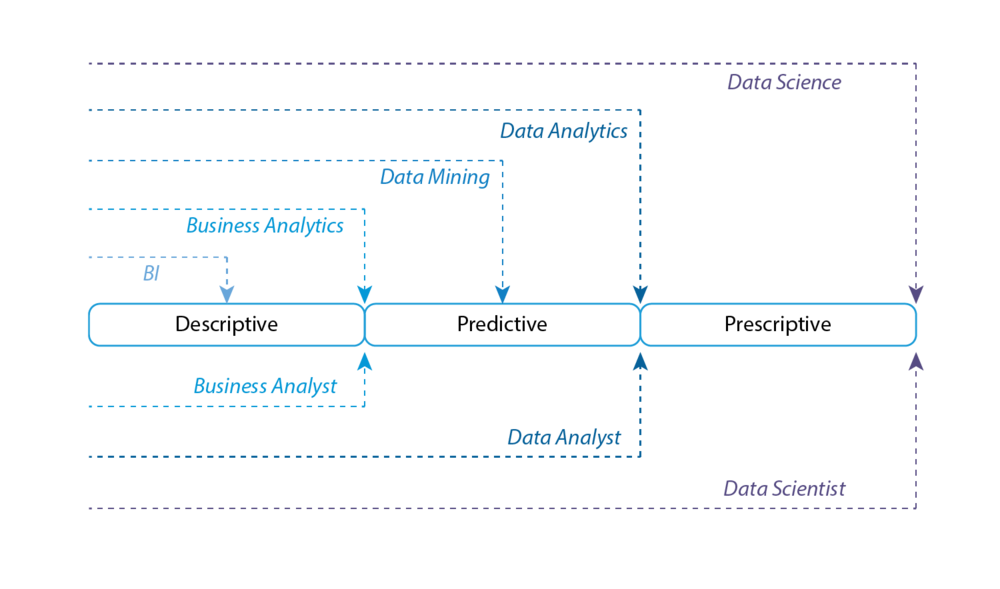 Business Analyst roles versus Data Analytics types