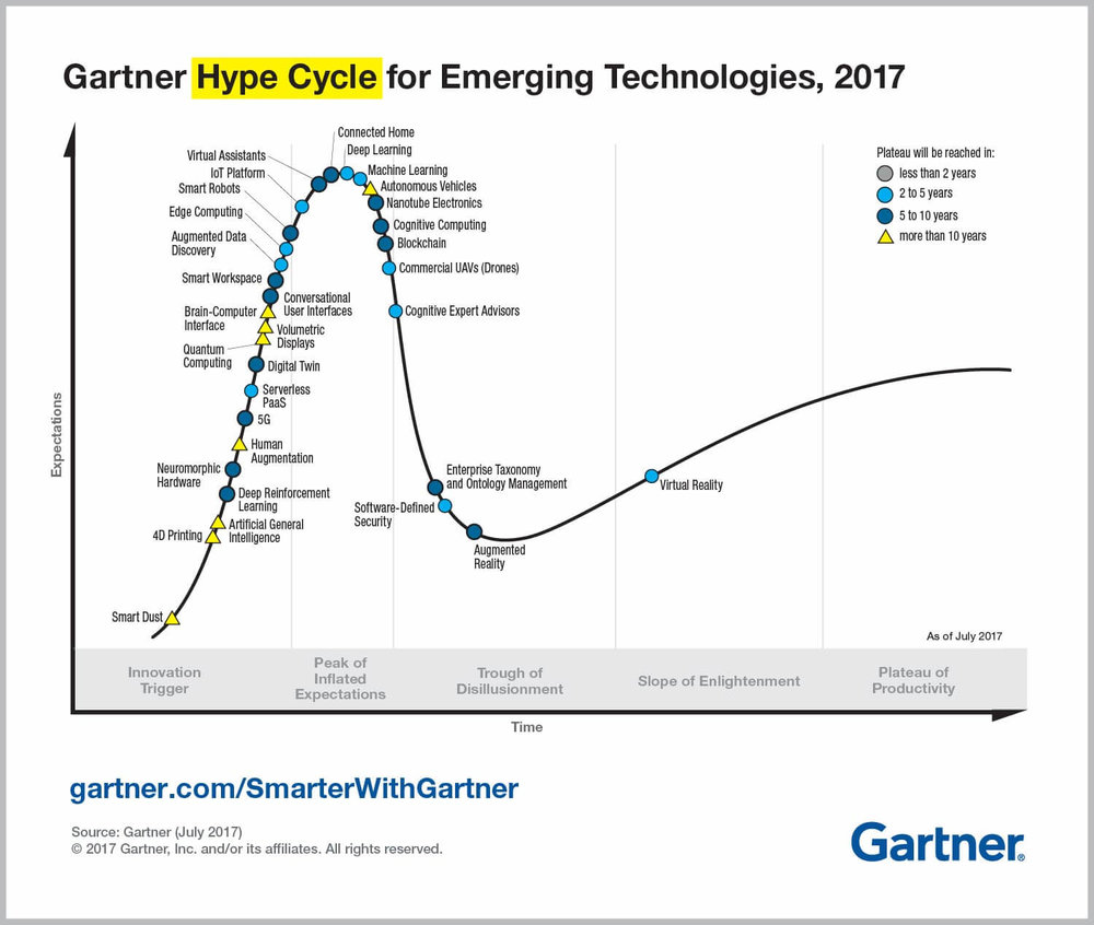 Gartner 2017 Hyper Cycle graph