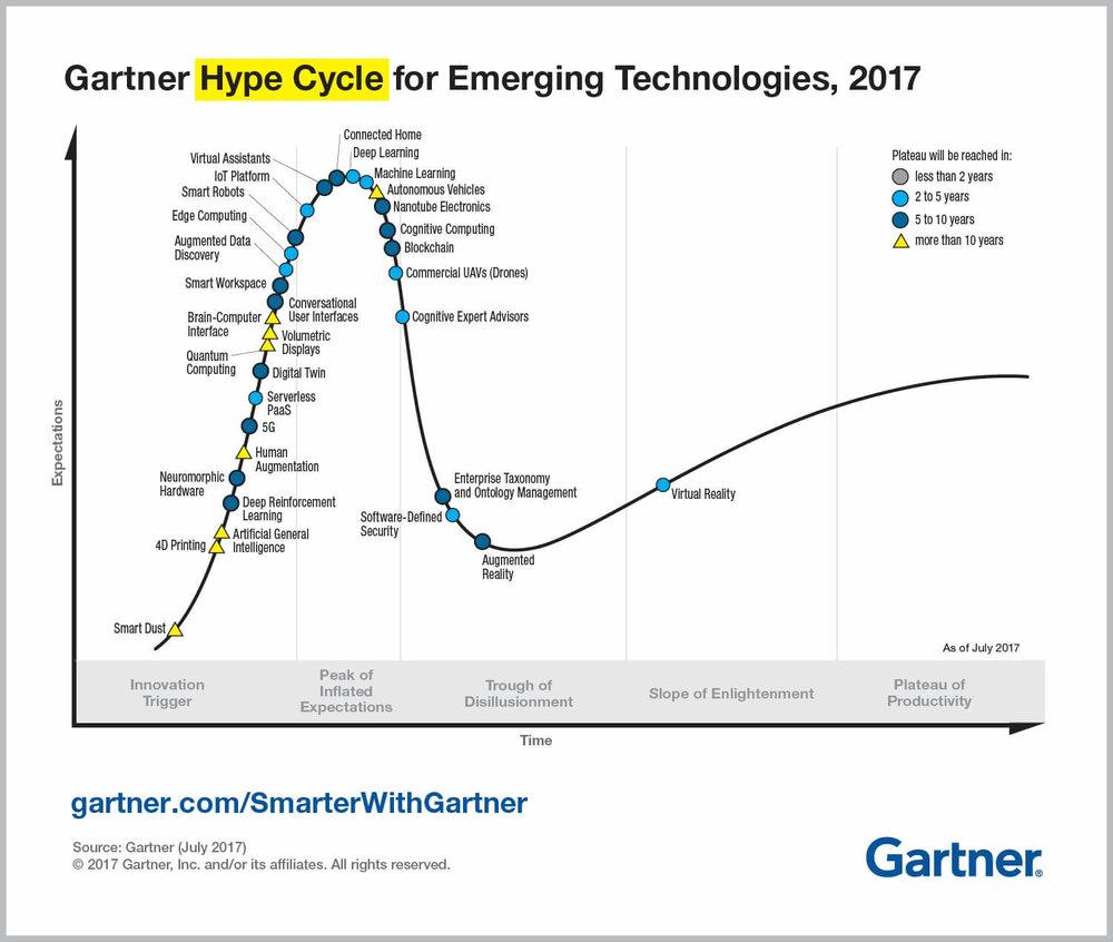 Gartner 2017 Hyper Cycle graph