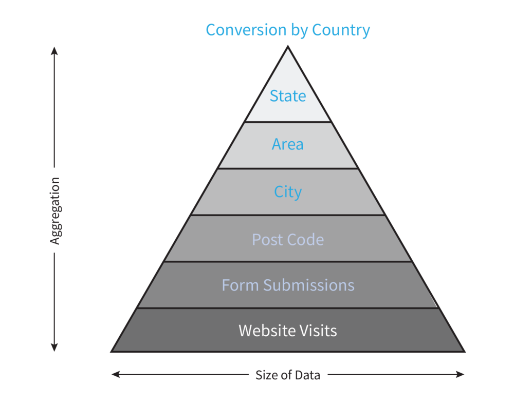 Grain for a website conversion example