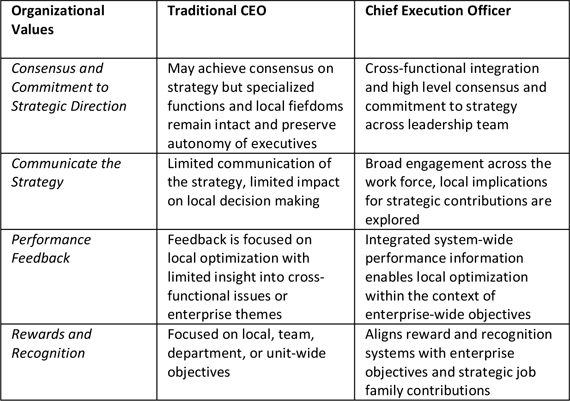 How Smart Leaders Translate Strategy into Execution   Randall H. Russell,  hbr.org    Too many CEOs and other leaders today are uncertain about their role in executing strategy. Too often they relegate this and miss an important opportunity to perform the role of Chief  Execution  Officer. Unlike a traditional CEO, the Chief…