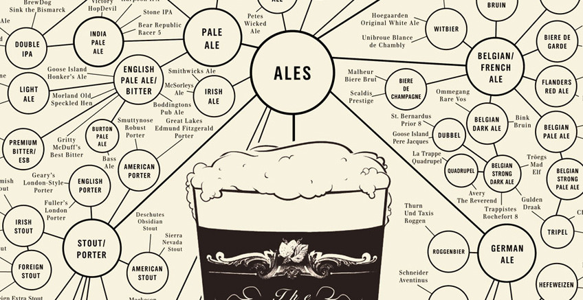 Infographic of the Day: Your Complete Guide to Beer By Cliff Kuang, fastcodesign.com What's the difference between a lambic and a Belgian ale? Beer has quick­ly become the beard­ed nerd's equiv­a­lent of wine: Some­thing about it inspires pas­sion­ate argu­ments about nerdy arcana such as the shape of brew­ing vats and hops…