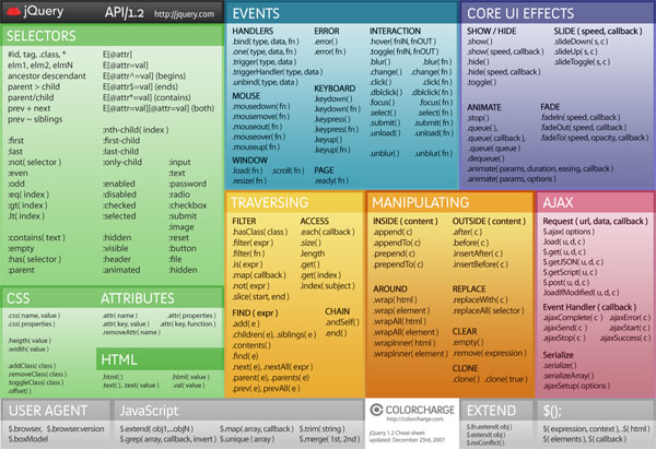 All The Cheat Sheets An Up To Date Web Designer Needs: CSS3, HTML5 and jQuery   designresourcebox.com    When it comes to CSS, HTML or jQuery codes, you just can't know them all. It's pret­ty hard but with the help of these cheat sheet you can man­age to get pret­ty close to know­ing them all, con­sid­er­ing that you have every­thing in from of you a…