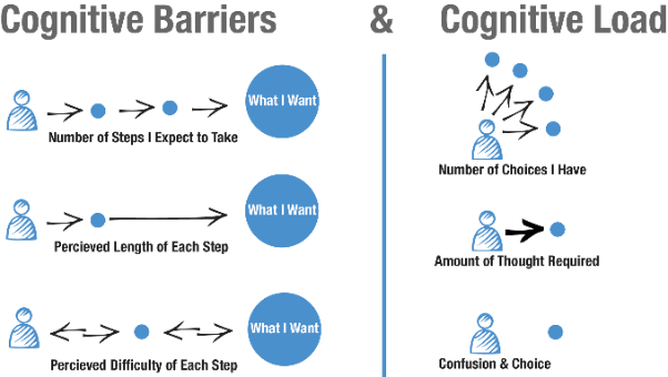 Cognition and the Intrinsic User Experience   March 8, 2012by UX Magazine 0,  mashable.com    UX Mag­a­zine is a Mash­able pub­lish­ing part­ner that offers instruc­tion, opin­ion and analy­sis on the field of user expe­ri­ence. This arti­cle is reprint­ed with the pub­lish­er's per­mis­sion.  Over the past few years there's been a lot of…     Bingo