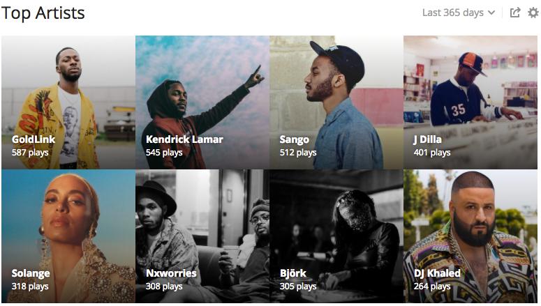 Top Artists 2017