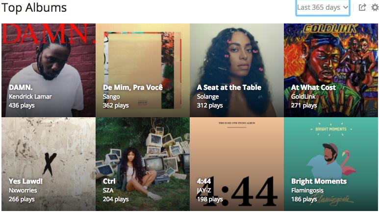 MisterJT Last.FM 2017 Top Albums