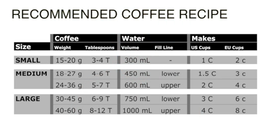 2013 EPSRO® Press recommended coffee recipe.png