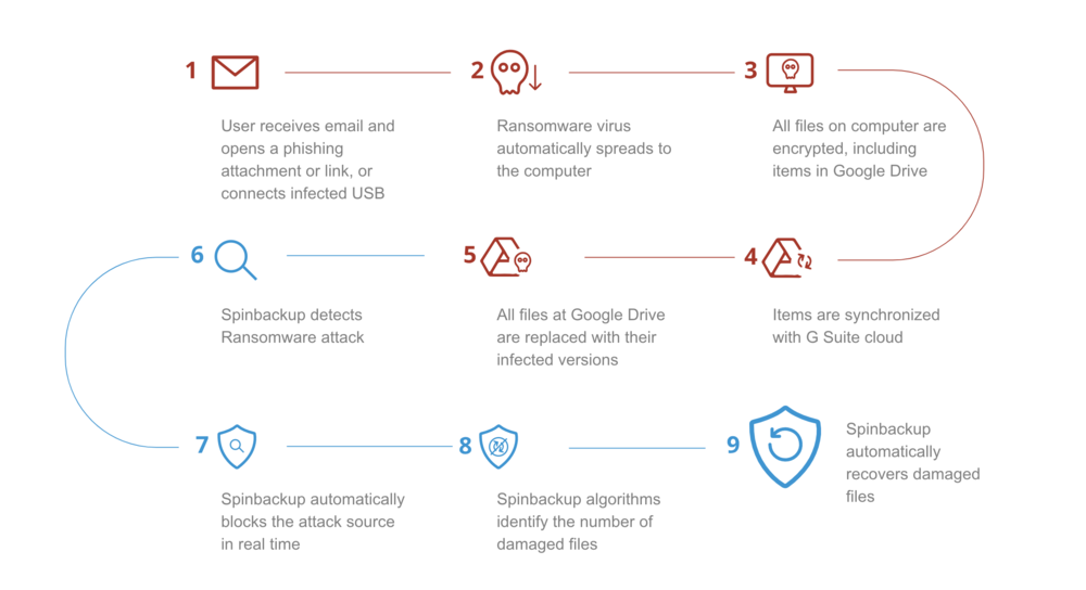 google_drive_ransomware_protection