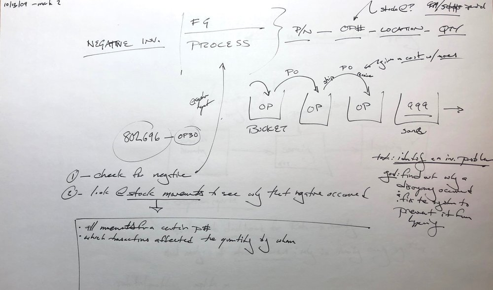 Process notes on inventory movement, taken while shadowing operations staff
