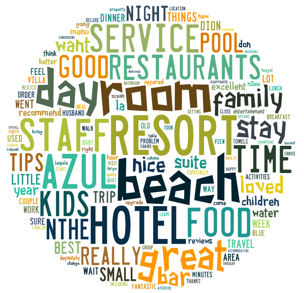 Figure 3 Azul Beach Review Word Cloud