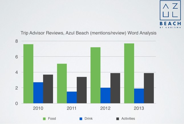 Figure 4 Trip Advisor Word Trends