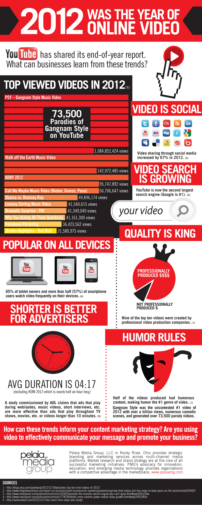 pmg-video-video-infographic-02-2012.jpg