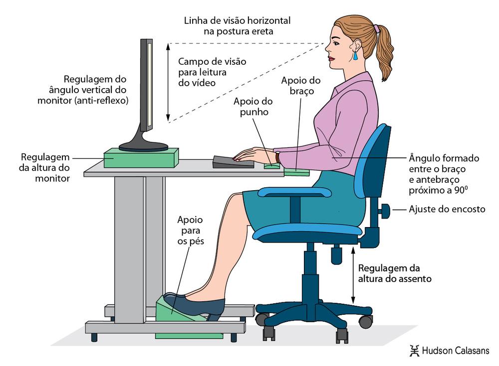 Ergonomia - trabalhe com segurança (clique na imagem para expandir)