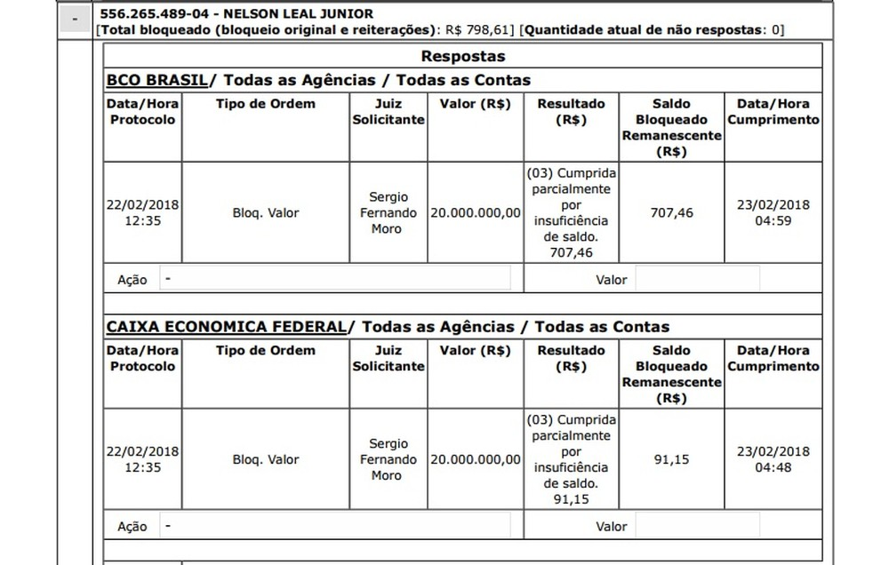 Após pedido de bloqueio de até R$ 20 milhões, BC encontra apenas R$ 798,61 em contas de ex-diretor do DER-PR (Foto: Reprodução/JF)