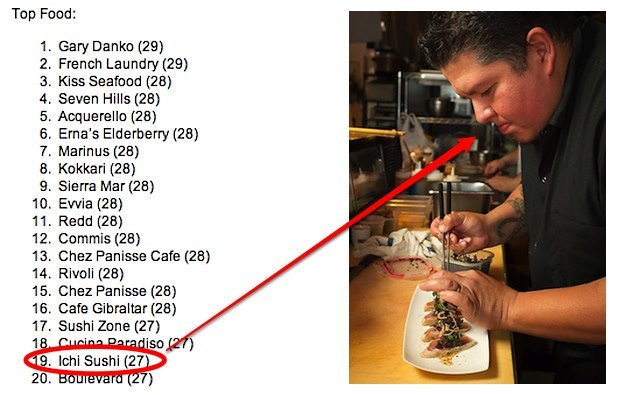 Bernalwood — We Knew Them When: Ichi Sushi Makes Zagat's 2013 Top 20