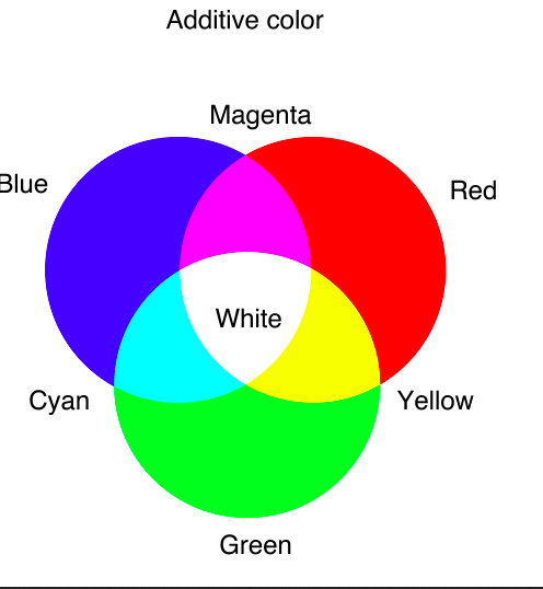 A representation of what happens on your computer's screen as more colors are added.