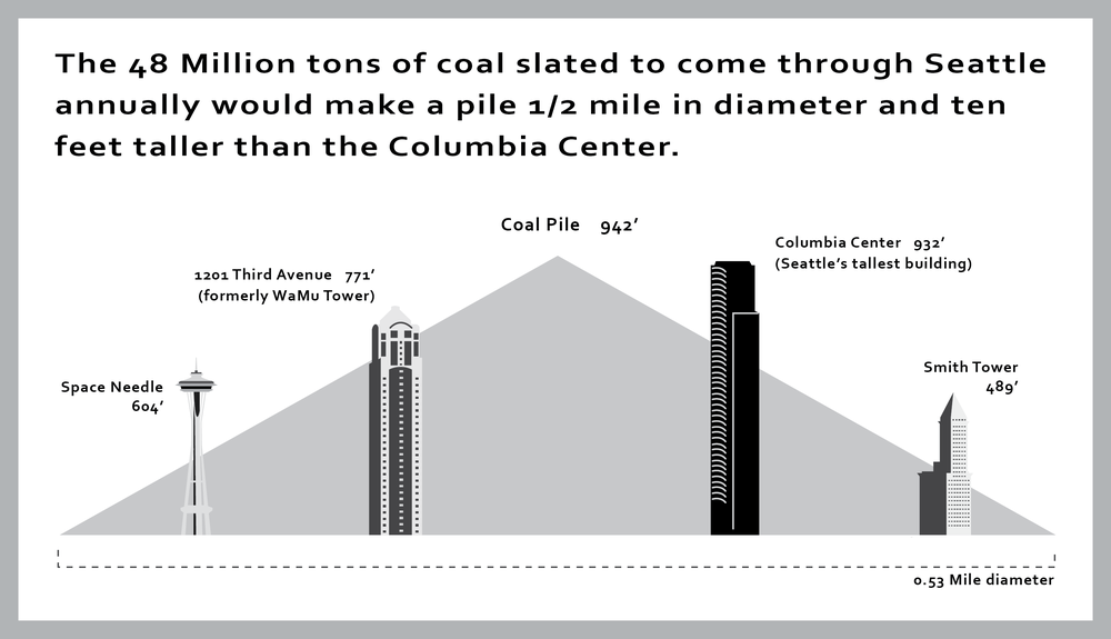 This basic version of the graph was made for the November 2012 public hearing on the coal export issue.