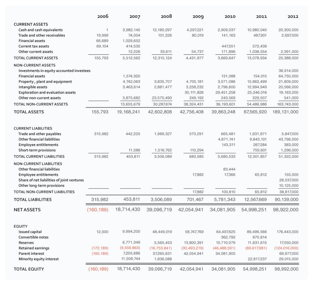 Ambre-balance-sheet-012313.png