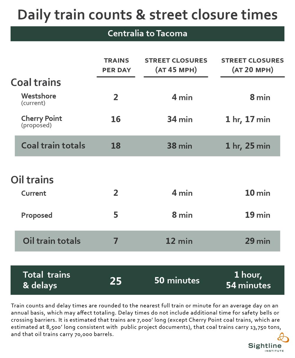 TrainDelays-Centralia_to_Tacoma-150ppi-101413.png